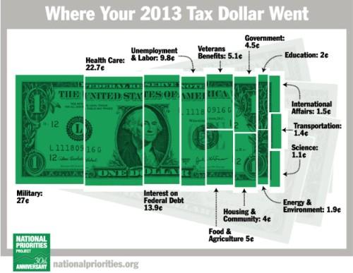 taxdollars