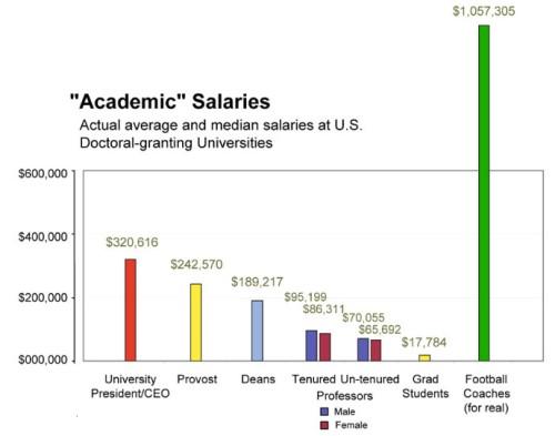 University Salaries