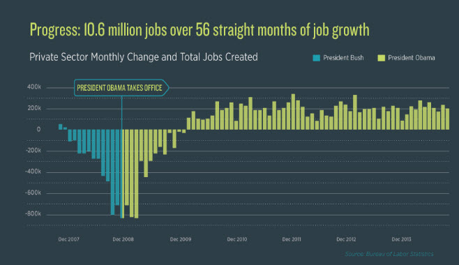 Job Creation Bush Vs Obama Norbert Haupt
