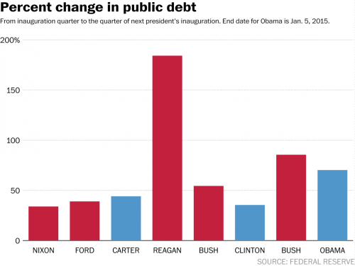 Change in Debt by President