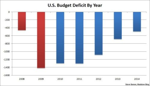 Deficit Shrinking