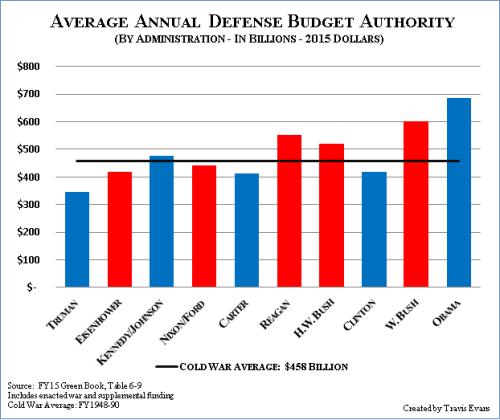 military-spending-c