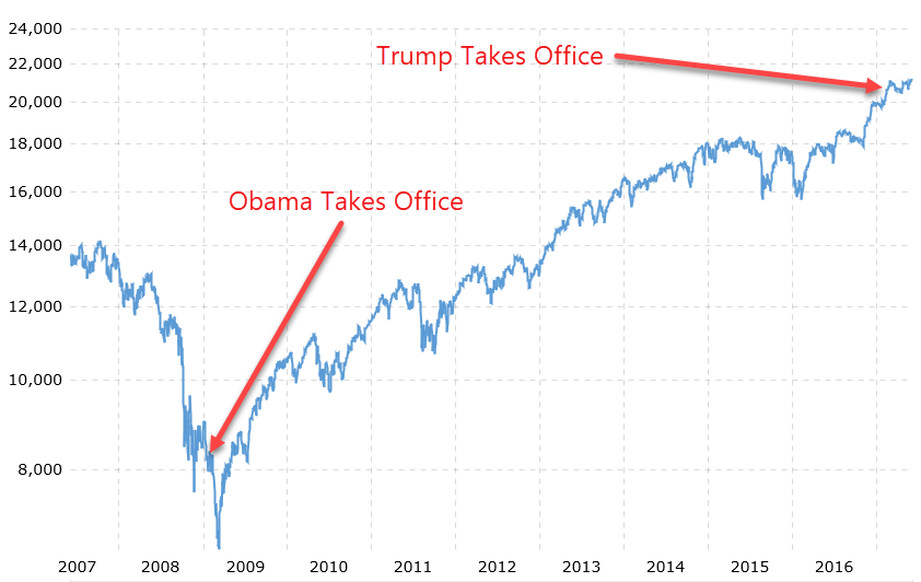 dow-obama-trump.png